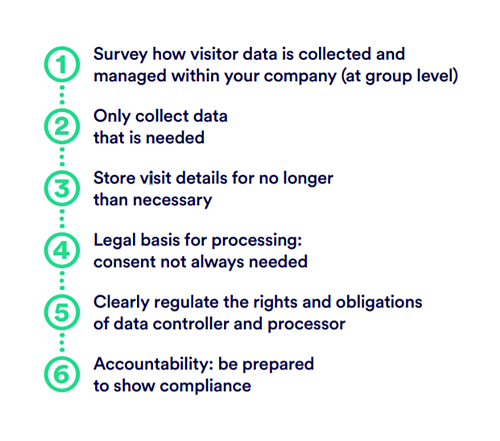 GDPR-and-visitor-management-compliance
