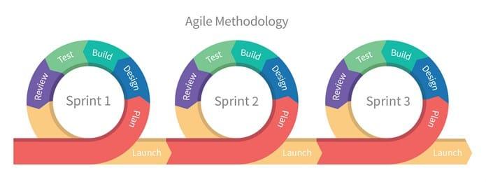 blog-jobs-dont-exist-yet-agile-development.jpg