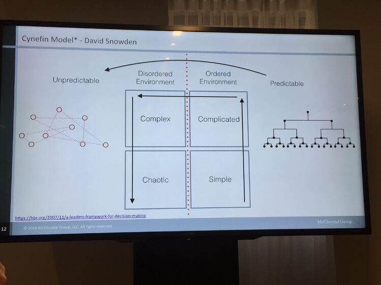 blog-worktech-17-new-york-CYNEFIN-framework.jpg