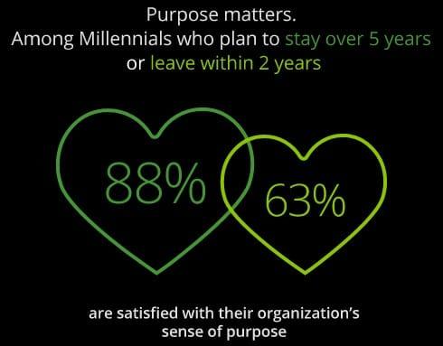blog_21stcentury_company_purpose_Millenials_Deloitte.jpg