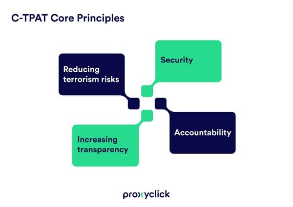 C-TPAT-regulatory-compliance-1