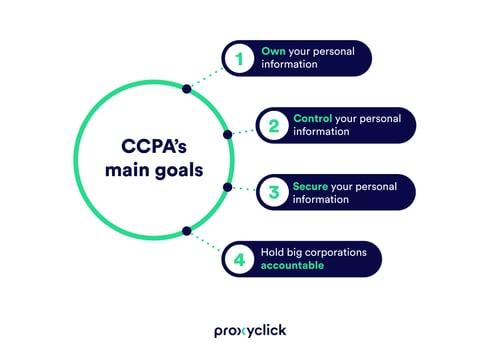 CCPA-goals-PROXYCLICK