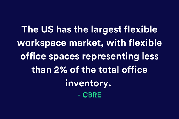 Flex Space CBRE report