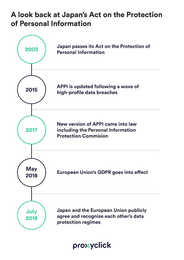 Japan-Act-on-the-Protection-of-Personal-Information-APPI-PROXYCLICK