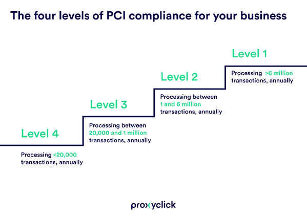 Levels_PCI_DSS_compliance