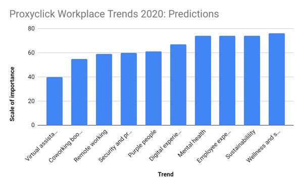 workplace-trends-2020-proxyclick
