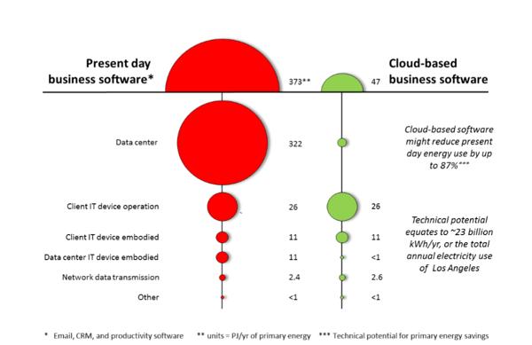 cloud-based-energy