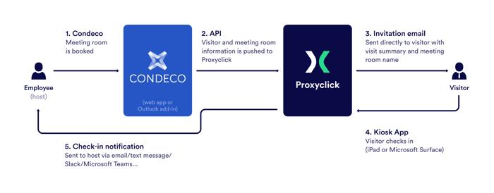 Condeco Proxyclick flow