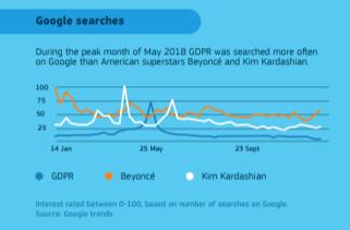 google-search-volumes-gdpr-compliance-checklist