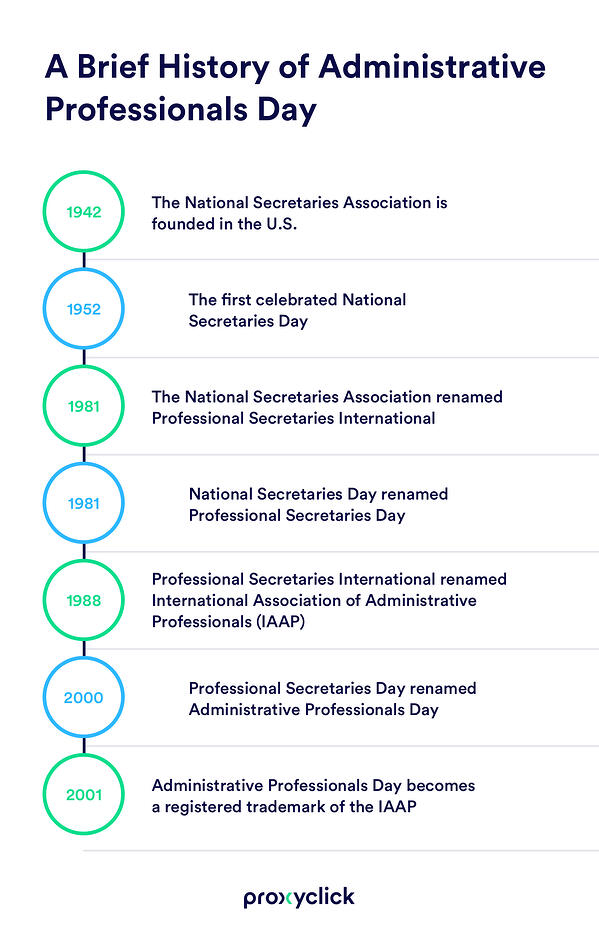 history-of-receptionists-jobs