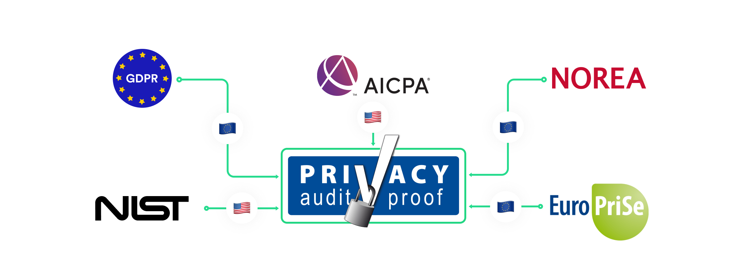 Privacy Audit Proof ISAE Type I Privacy Control Framework